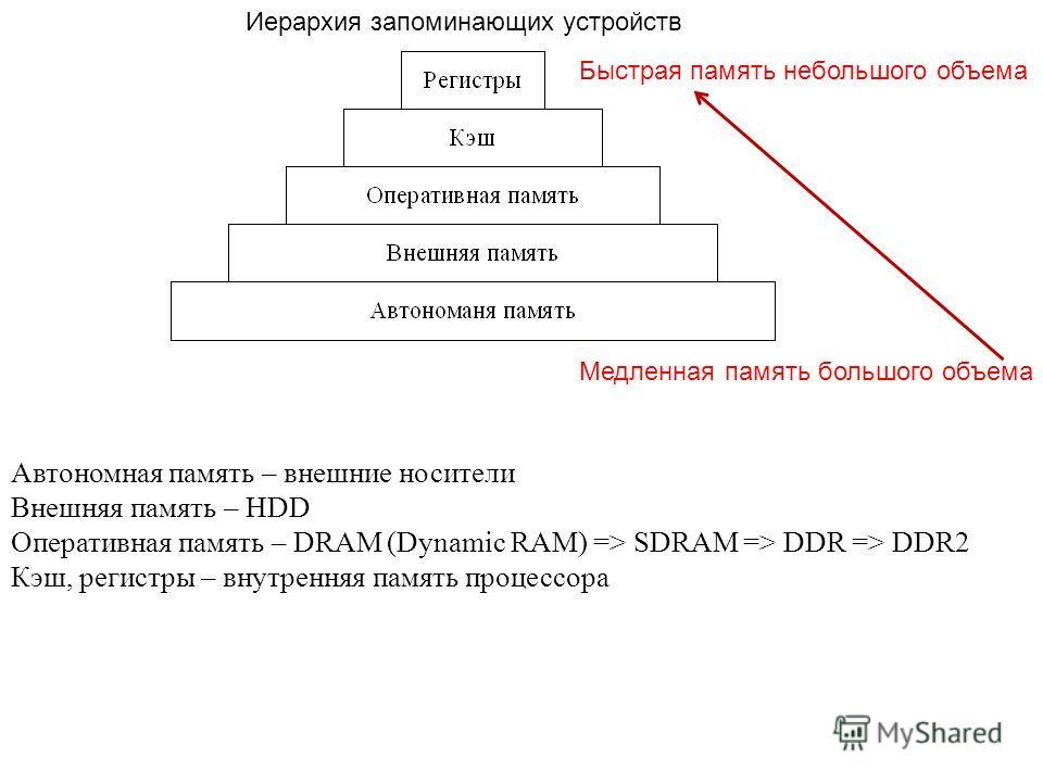 Автономная память – внешние носители Внешняя память – HDD Оперативная память – DRAM (Dynamic RAM) => SDRAM => DDR => DDR2 Кэш, регистры – внутренняя память процессора Иерархия запоминающих устройств Быстрая память небольшого объема Медленная память б