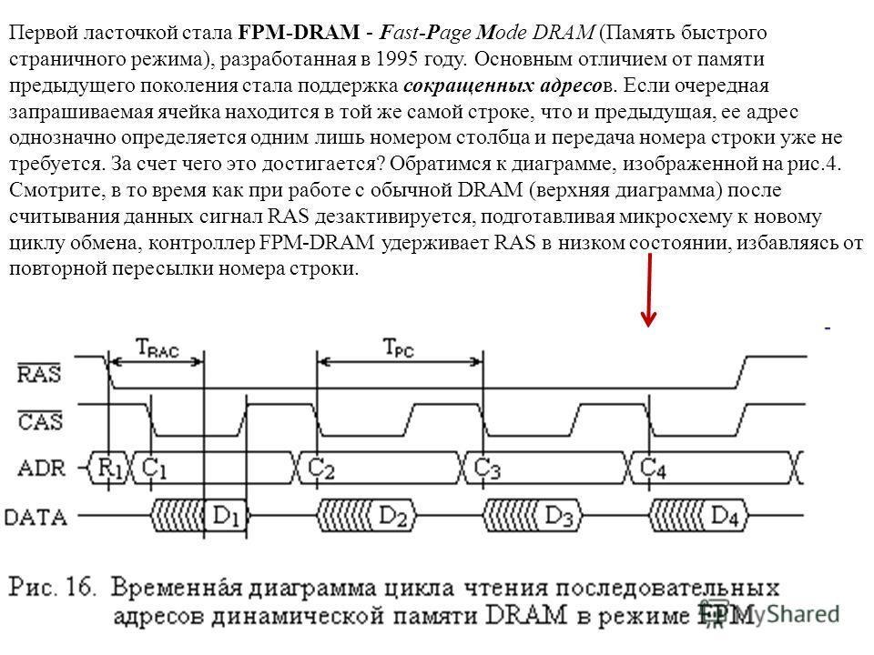 Первой ласточкой стала FPM-DRAM - Fast-Page Mode DRAM (Память быстрого страничного режима), разработанная в 1995 году. Основным отличием от памяти предыдущего поколения стала поддержка сокращенных адресов. Если очередная запрашиваемая ячейка находитс