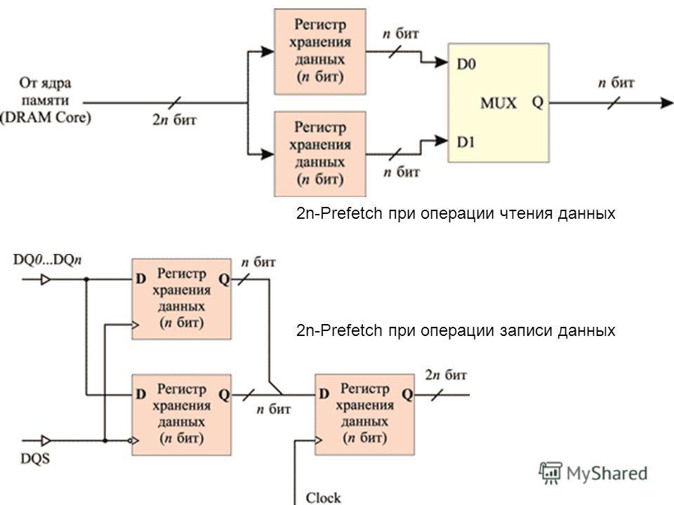 2n-Prefetch при операции чтения данных 2n-Prefetch при операции записи данных