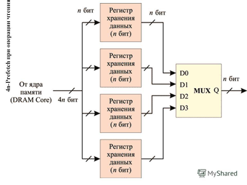 4n-Prefetch при операции чтения данных