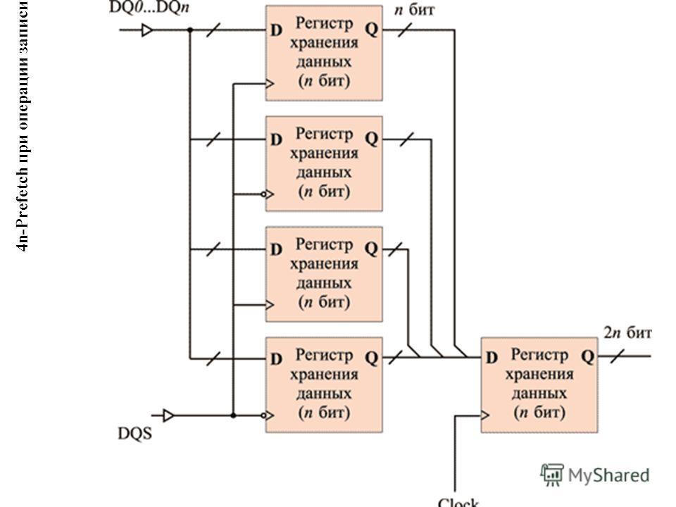 4n-Prefetch при операции записи данных