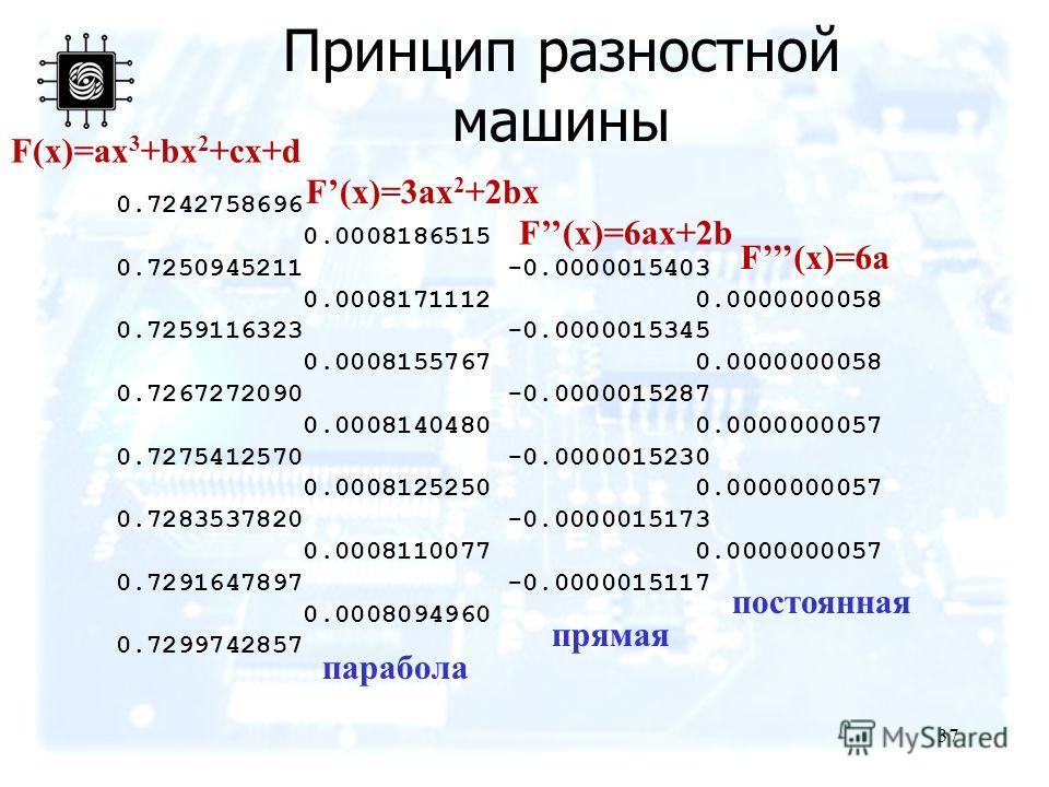 37 Принцип разностной машины 0.7242758696 0.0008186515 0.7250945211 -0.0000015403 0.0008171112 0.0000000058 0.7259116323 -0.0000015345 0.0008155767 0.0000000058 0.7267272090 -0.0000015287 0.0008140480 0.0000000057 0.7275412570 -0.0000015230 0.0008125