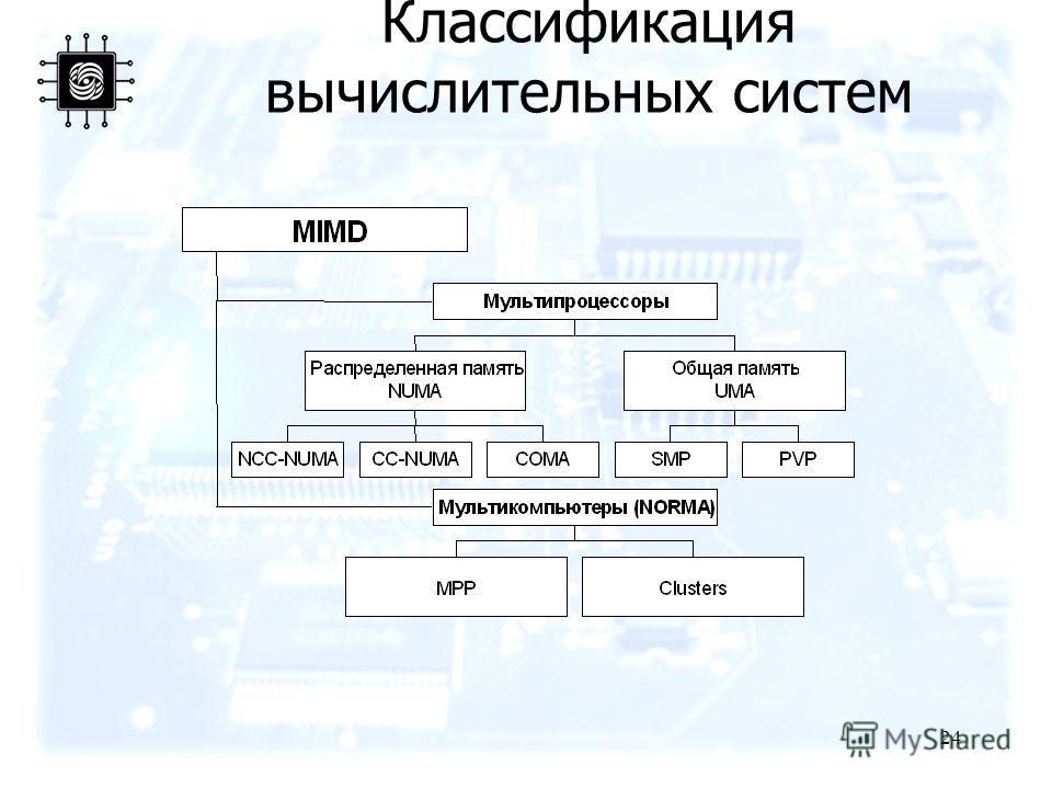 24 Классификация вычислительных систем