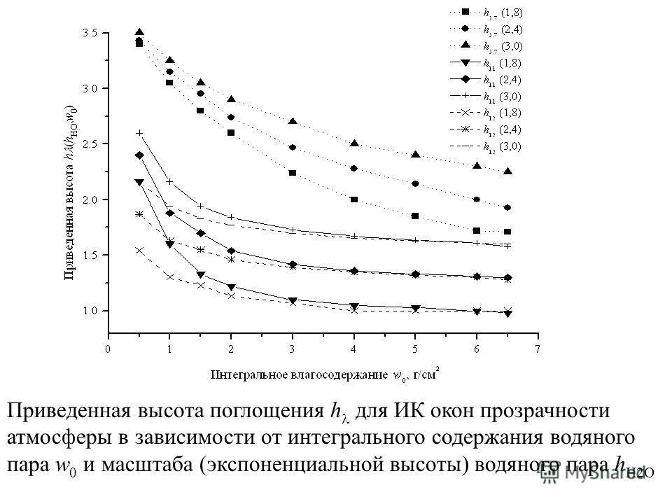 Приведенная высота поглощения h для ИК окон прозрачности атмосферы в зависимости от интегрального содержания водяного пара w 0 и масштаба (экспоненциальной высоты) водяного пара h Н2О