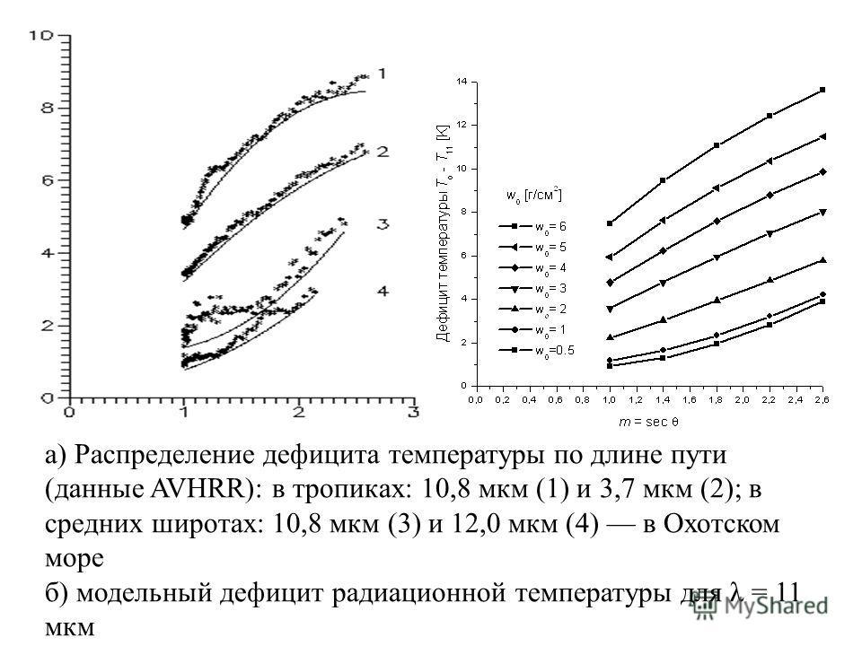 а) Распределение дефицита температуры по длине пути (данные AVHRR): в тропиках: 10,8 мкм (1) и 3,7 мкм (2); в средних широтах: 10,8 мкм (3) и 12,0 мкм (4) в Охотском море б) модельный дефицит радиационной температуры для λ = 11 мкм