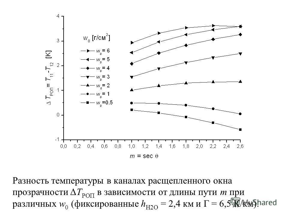 Разность температуры в каналах расщепленного окна прозрачности ΔT РОП в зависимости от длины пути m при различных w 0 (фиксированные h Н2О = 2,4 км и Γ = 6,5 К/км).