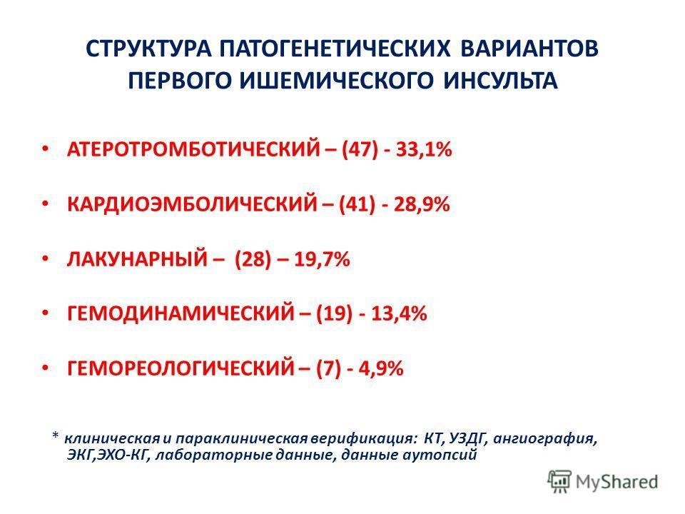 СТРУКТУРА ПАТОГЕНЕТИЧЕСКИХ ВАРИАНТОВ ПЕРВОГО ИШЕМИЧЕСКОГО ИНСУЛЬТА АТЕРОТРОМБОТИЧЕСКИЙ – (47) - 33,1% КАРДИОЭМБОЛИЧЕСКИЙ – (41) - 28,9% ЛАКУНАРНЫЙ – (28) – 19,7% ГЕМОДИНАМИЧЕСКИЙ – (19) - 13,4% ГЕМОРЕОЛОГИЧЕСКИЙ – (7) - 4,9% * клиническая и параклини
