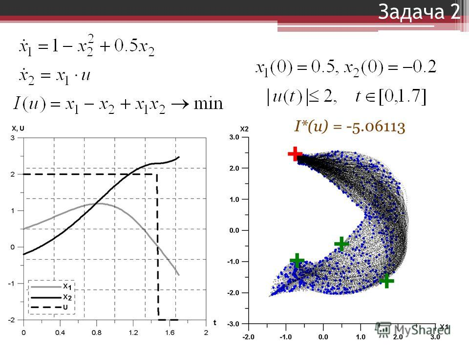 Задача 2 I*(u) = -5.06113