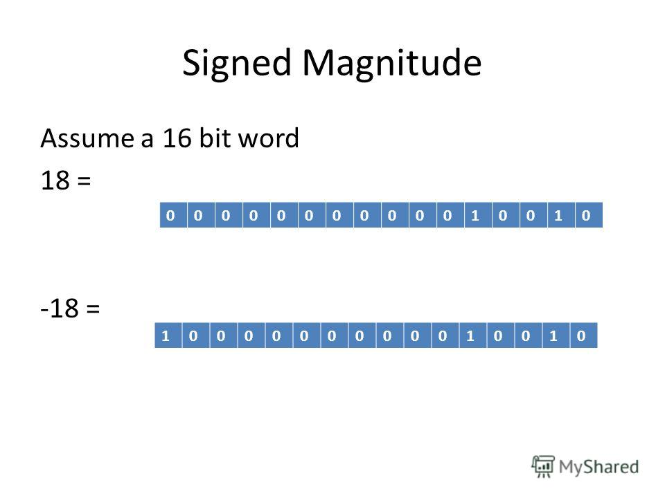 Signed Magnitude Assume a 16 bit word 18 = -18 = 0000000000010010 1000000000010010