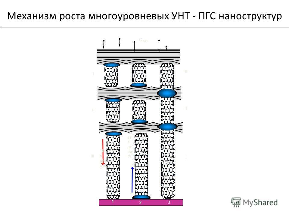 Meханизм роста многоуровневых УНТ - ПГС наноструктур Ti p gro wth  B as e gr ow th С газ III II I 1 2 3 I III