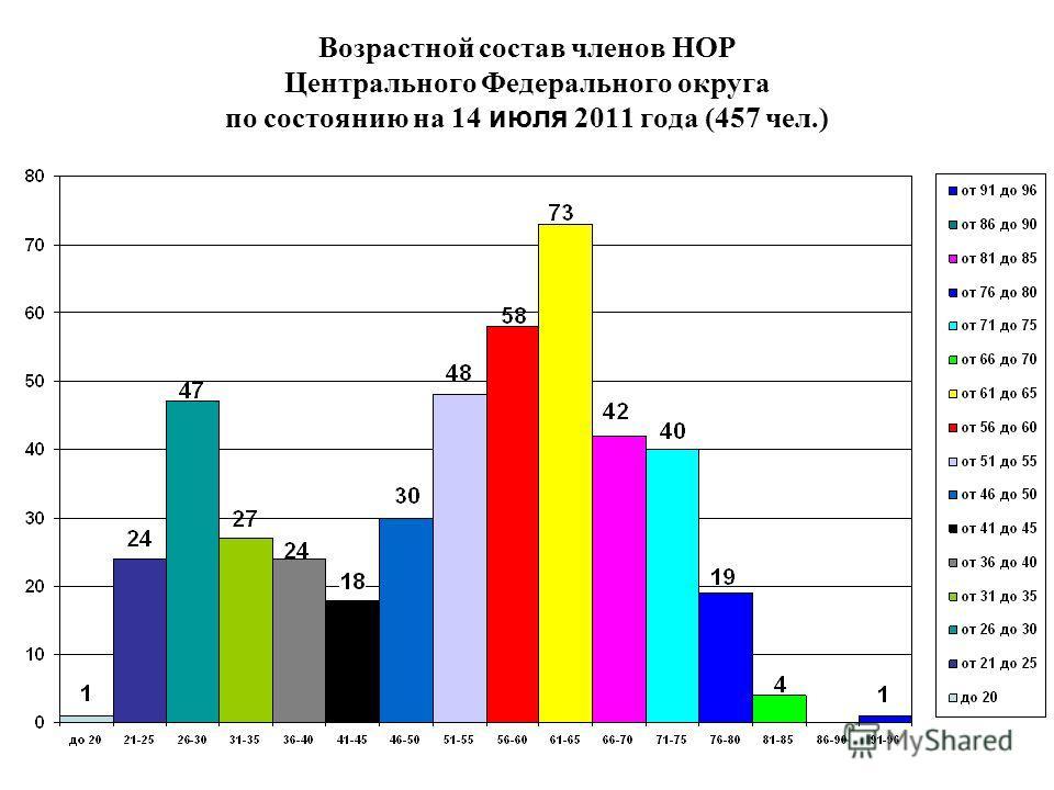 Возрастной состав членов НОР Центрального Федерального округа по состоянию на 14 июля 2011 года (457 чел.)