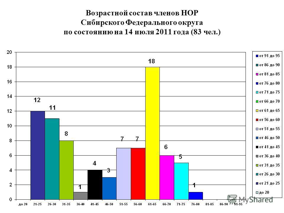 Возрастной состав членов НОР Сибирского Федерального округа по состоянию на 14 июля 2011 года (83 чел.)