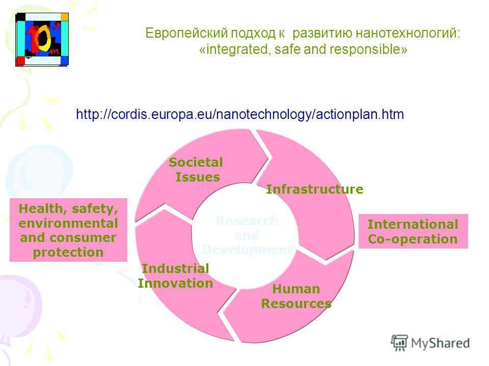 Европейский подход к развитию нанотехнологий: «integrated, safe and responsible» Research and Development Societal Issues Infrastructure Human Resources Industrial Innovation International Co-operation Health, safety, environmental and consumer prote