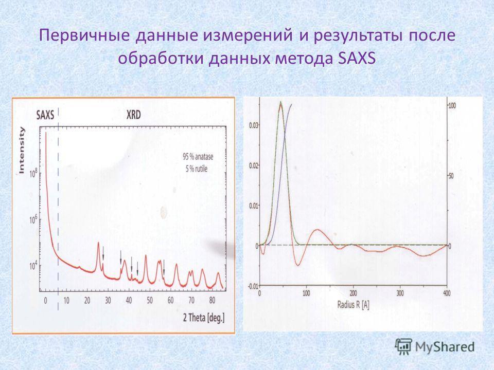 Первичные данные измерений и результаты после обработки данных метода SAXS