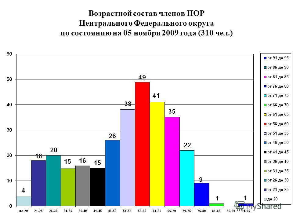 Возрастной состав членов НОР Центрального Федерального округа по состоянию на 05 ноября 2009 года (310 чел.)