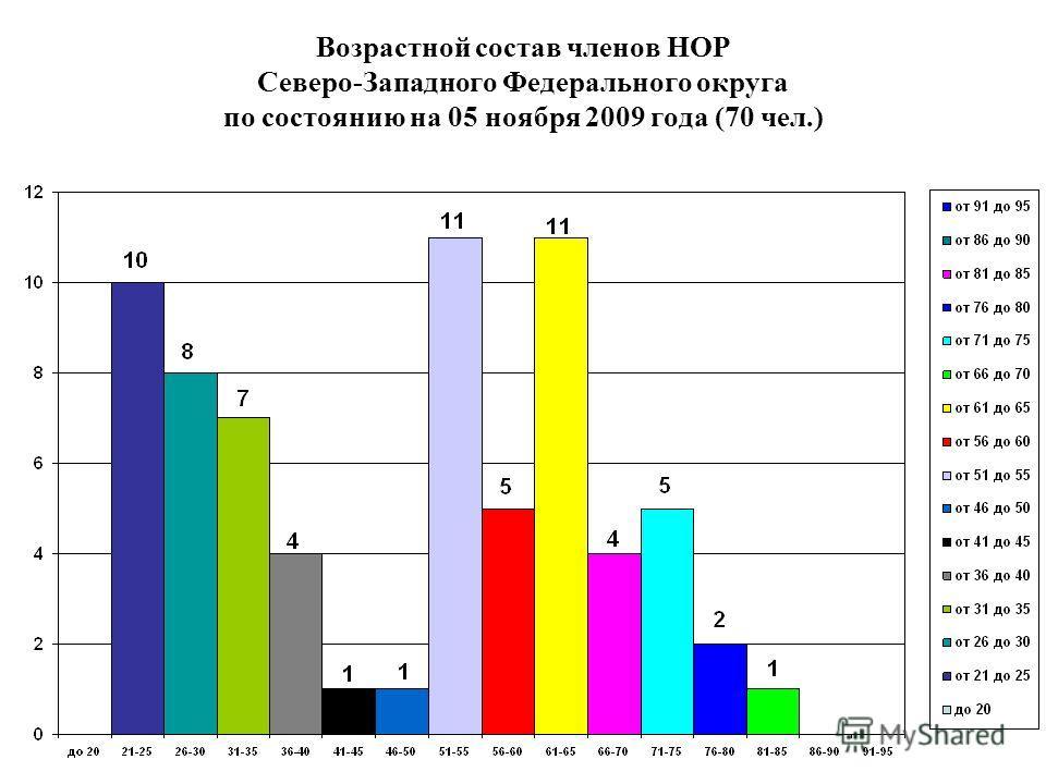 Возрастной состав членов НОР Северо-Западного Федерального округа по состоянию на 05 ноября 2009 года (70 чел.)
