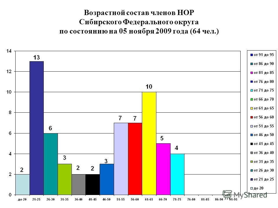 Возрастной состав членов НОР Сибирского Федерального округа по состоянию на 05 ноября 2009 года (64 чел.)