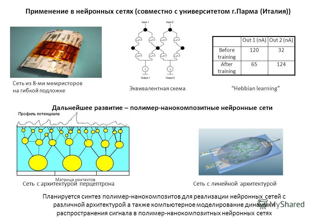 Применение в нейронных сетях (совместно с университетом г.Парма (Италия)) Сеть из 8-ми мемристоров на гибкой подложке Матрица контактов Out 1 (nA)Out 2 (nA) Before training 12032 After training 65124 Дальнейшее развитие – полимер-нанокомпозитные нейр