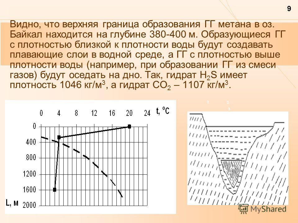 9 Видно, что верхняя граница образования ГГ метана в оз. Байкал находится на глубине 380-400 м. Образующиеся ГГ с плотностью близкой к плотности воды будут создавать плавающие слои в водной среде, а ГГ с плотностью выше плотности воды (например, при