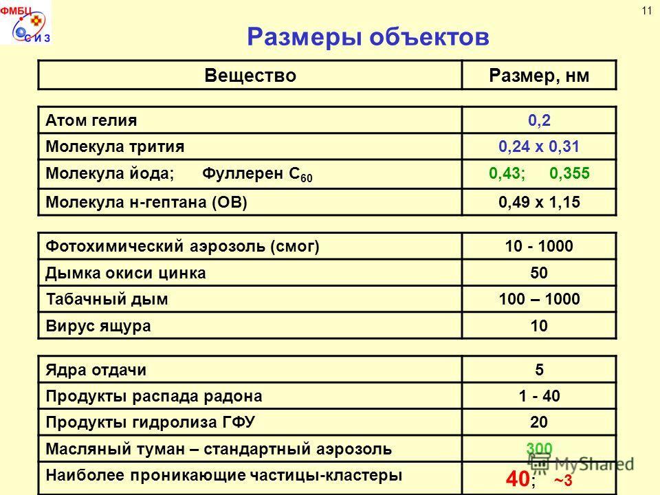 Размеры объектов ВеществоРазмер, нм Атом гелия0,2 Молекула трития0,24 х 0,31 Молекула йода; Фуллерен С 60 0,43; 0,355 Молекула н-гептана (ОВ)0,49 х 1,15 Фотохимический аэрозоль (смог)10 - 1000 Дымка окиси цинка50 Табачный дым100 – 1000 Вирус ящура10