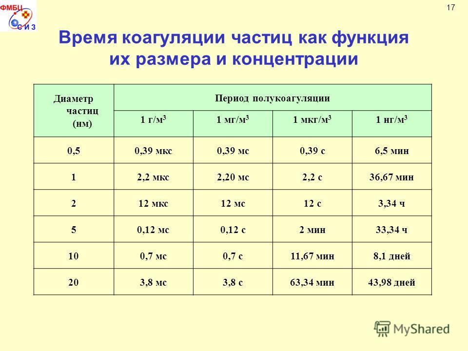 Время коагуляции частиц как функция их размера и концентрации 17 Диаметр частиц (нм) Период полукоагуляции 1 г/м 3 1 мг/м 3 1 мкг/м 3 1 нг/м 3 0,50,39 мкс0,39 мс0,39 с6,5 мин 12,2 мкс2,20 мс2,2 с36,67 мин 212 мкс12 мс12 с3,34 ч 50,12 мс0,12 с2 мин33,