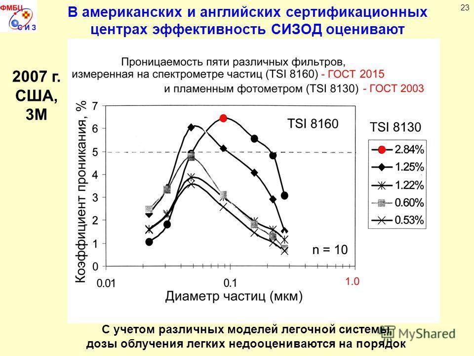 23 В американских и английских сертификационных центрах эффективность СИЗОД оценивают по спектрам аэрозолей С учетом различных моделей легочной системы дозы облучения легких недооцениваются на порядок 2007 г. США, 3М