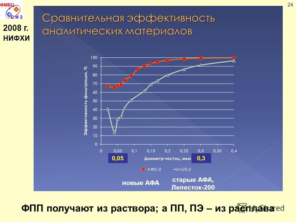 24 2008 г. НИФХИ новые АФА старые АФА, Лепесток-200 0,050,3 ФПП получают из раствора; а ПП, ПЭ – из расплава