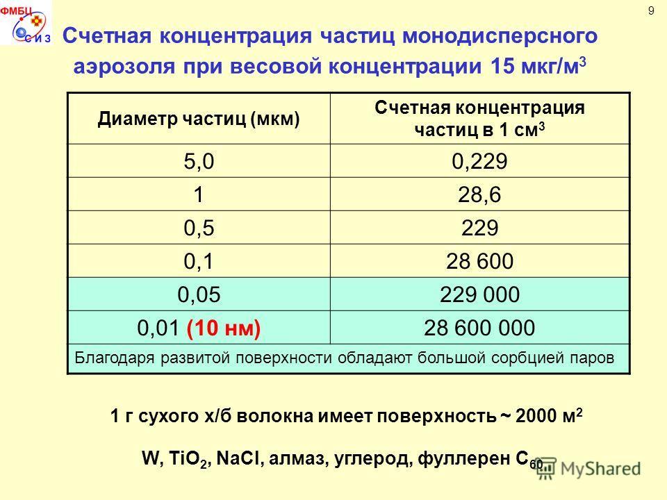 Счетная концентрация частиц монодисперсного аэрозоля при весовой концентрации 15 мкг/м 3 9 Диаметр частиц (мкм) Счетная концентрация частиц в 1 см 3 5,00,229 128,6 0,5229 0,128 600 0,05229 000 0,01 (10 нм)28 600 000 Благодаря развитой поверхности обл