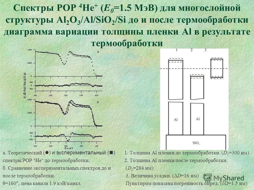 Спектры РОР 4 Не + (E 0 =1.5 МэВ) для многослойной структуры Al 2 O 3 /Al/SiO 2 /Si до и после термообработки диаграмма вариации толщины пленки Al в результате термообработки а. Теоретический ( ) и экспериментальный ( ) 1. Толщина Al пленки до термоо