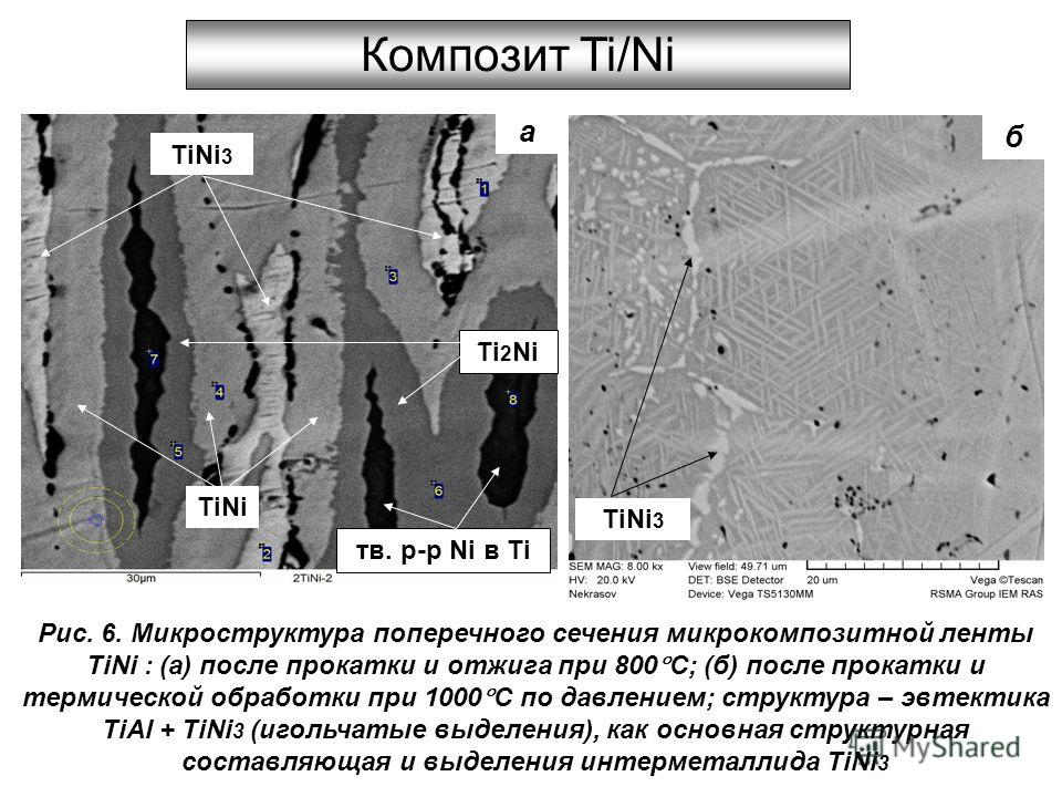 TiNi 3 TiNi Ti 2 Ni тв. р-р Ni в Ti Композит Ti/Ni Рис. 6. Микроструктура поперечного сечения микрокомпозитной ленты TiNi : (a) после прокатки и отжига при 800 С; (б) после прокатки и термической обработки при 1000 С по давлением; структура – эвтекти