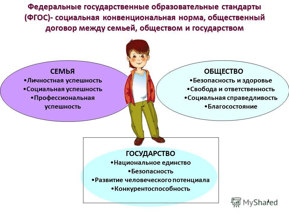 Федеральные государственные образовательные стандарты (ФГОС)- социальная конвенциональная норма, общественный договор между семьей, обществом и государством 1 СЕМЬЯ Личностная успешность Социальная успешность Профессиональная успешность ОБЩЕСТВО Безо
