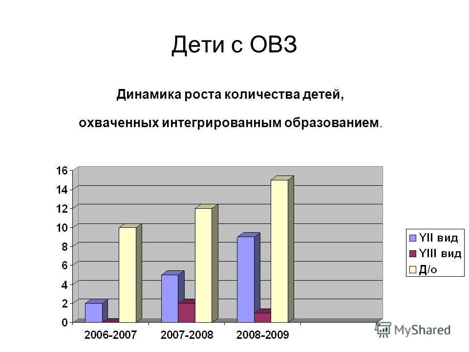 Дети с ОВЗ Динамика роста количества детей, охваченных интегрированным образованием.