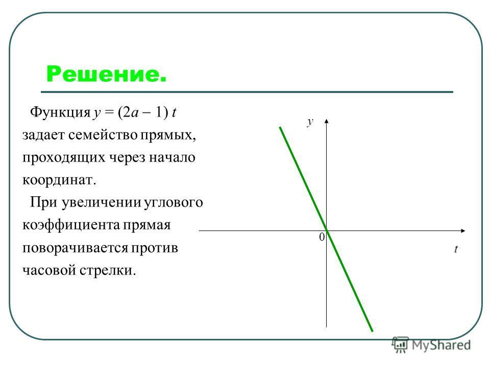 Решение. 3. Графиком функции y = t2 t2 8 является парабола, ветви которой направлены вверх. y t