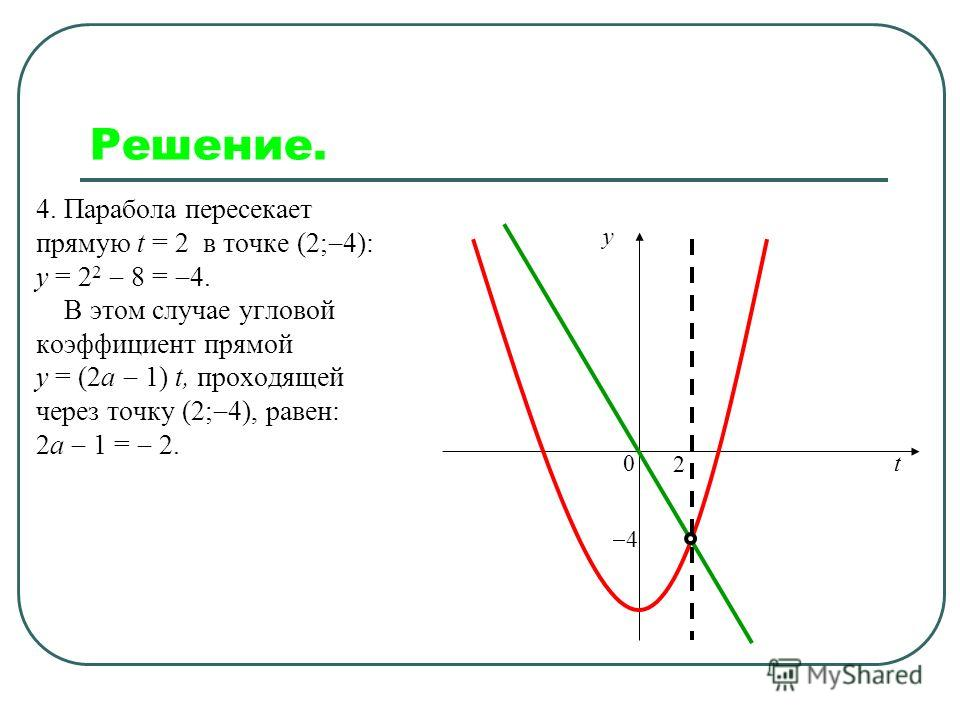 Решение. Функция y = (2а 1) t задает семейство прямых, проходящих через начало координат. При увеличении углового коэффициента прямая поворачивается против часовой стрелки. y t 0