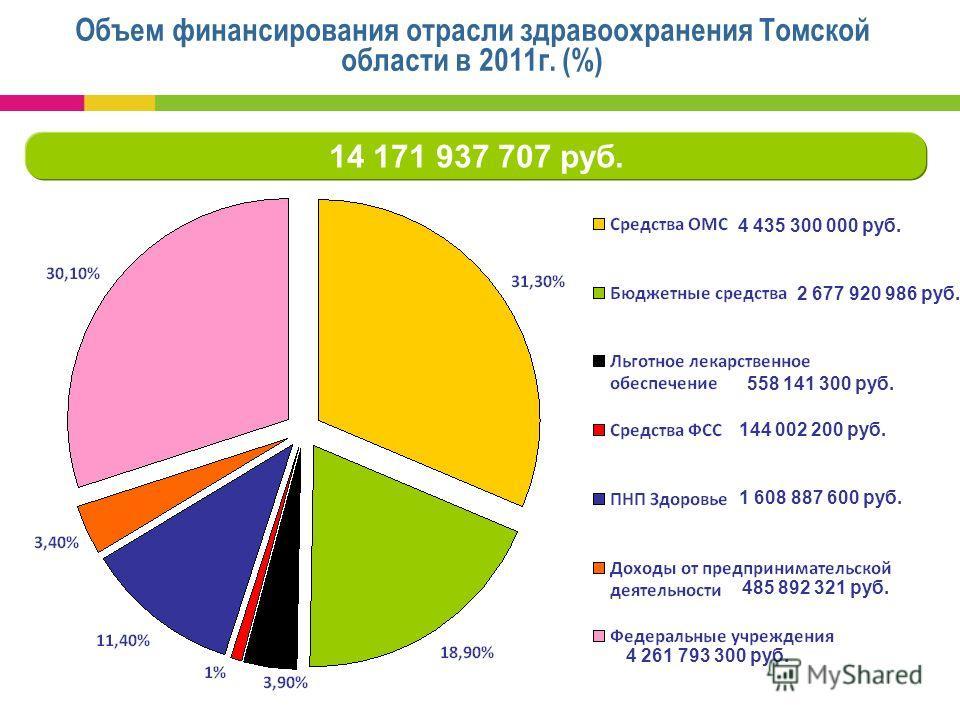 Объем финансирования отрасли здравоохранения Томской области в 2011г. (%) 14 171 937 707 руб. 4 435 300 000 руб. 2 677 920 986 руб. 558 141 300 руб. 144 002 200 руб. 1 608 887 600 руб. 485 892 321 руб. 4 261 793 300 руб.