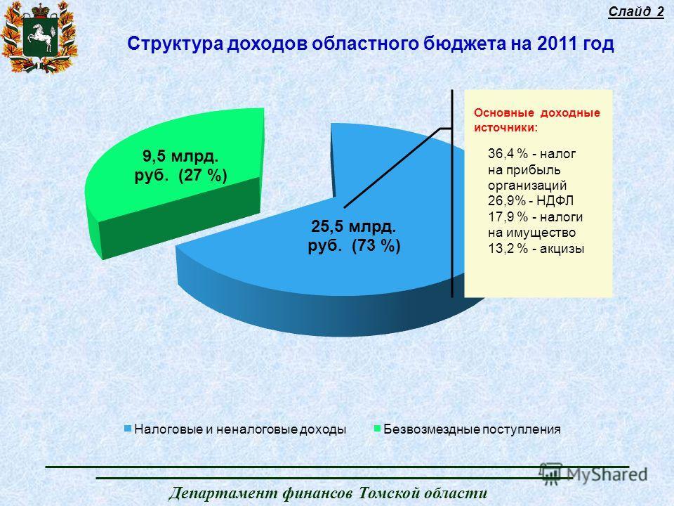 Департамент финансов Томской области Структура доходов областного бюджета на 2011 год Слайд 2