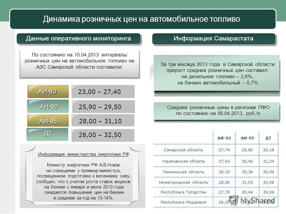 Динамика розничных цен на автомобильное топливо За три месяца 2013 года в Самарской области прирост средних розничных цен составил: на дизельное топливо – 2,6%, на бензин автомобильный – 0,7% Средние розничные цены в регионах ПФО по состоянию на 08.0