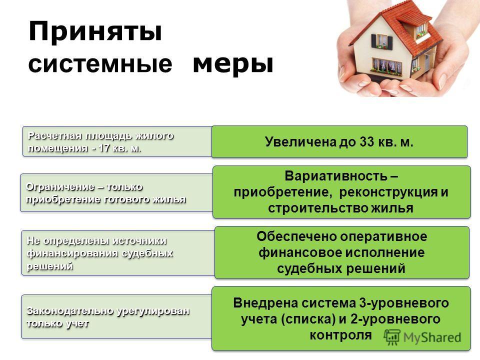 Законодательно урегулирован только учет Приняты системные меры Внедрена система 3-уровневого учета (списка) и 2-уровневого контроля Ограничение – только приобретение готового жилья Расчетная площадь жилого помещения - 17 кв. м. Не определены источник