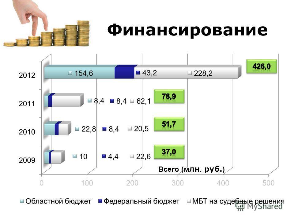 Финансирование Всего (м лн. руб. )