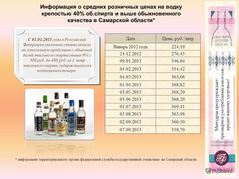Минздрав предупреждает: чрезмерное употребление алкоголя вредит вашему здоровью! Информация о средних розничных ценах на водку крепостью 40% об.спирта и выше обыкновенного качества в Самарской области* * информация территориального органа федеральной