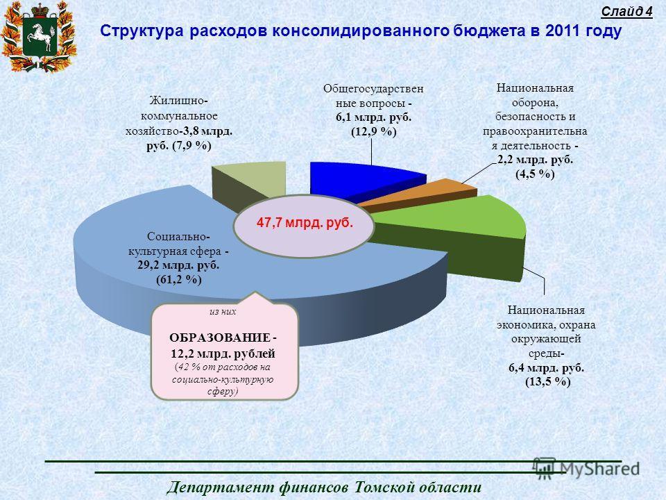 Департамент финансов Томской области Слайд 4 Структура расходов консолидированного бюджета в 2011 году