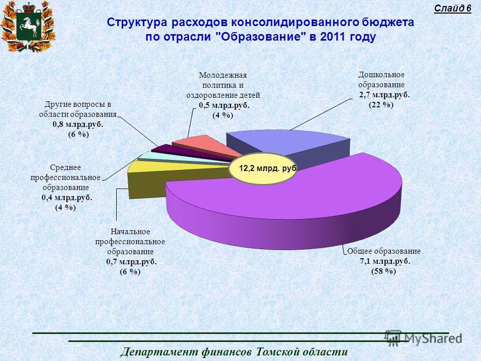 Слайд 6 Структура расходов консолидированного бюджета по отрасли Образование в 2011 году 12,2 млрд. руб.