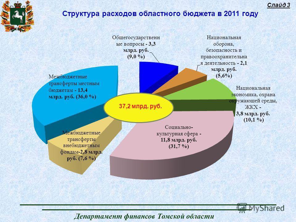 Департамент финансов Томской области Структура расходов областного бюджета в 2011 году Слайд 3