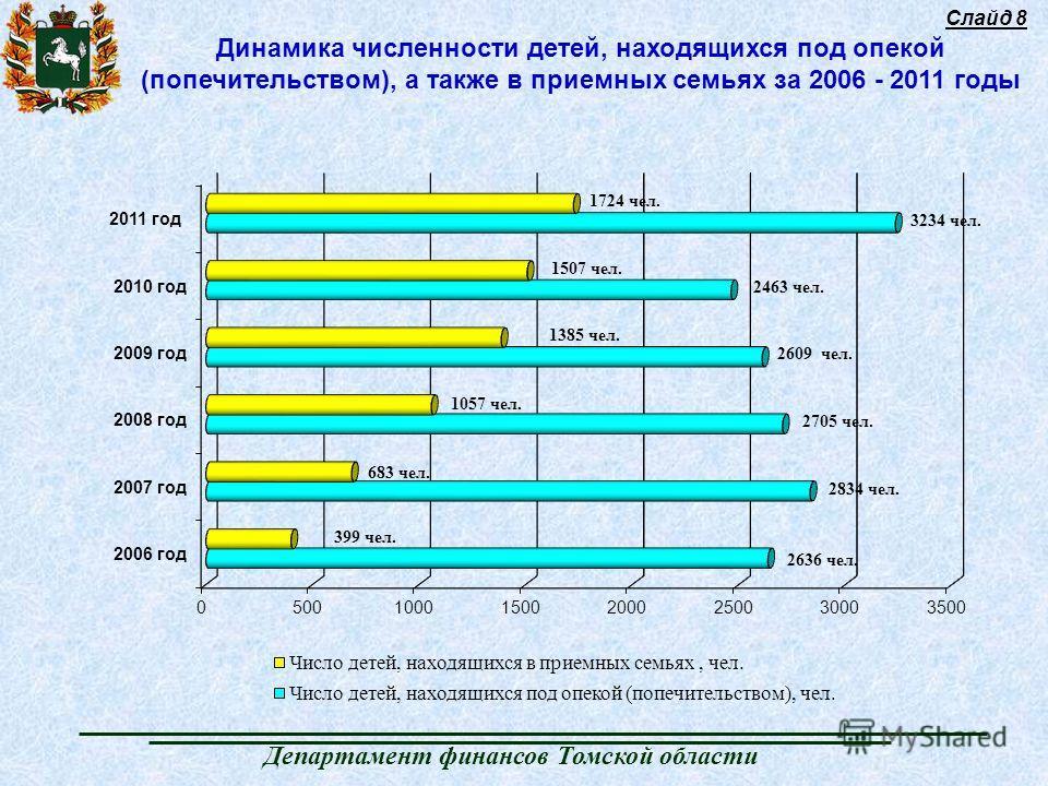 Слайд 8 Департамент финансов Томской области Динамика численности детей, находящихся под опекой (попечительством), а также в приемных семьях за 2006 - 2011 годы