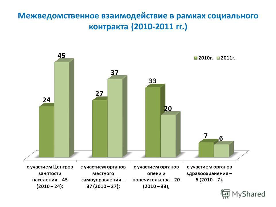 Межведомственное взаимодействие в рамках социального контракта (2010-2011 гг.)