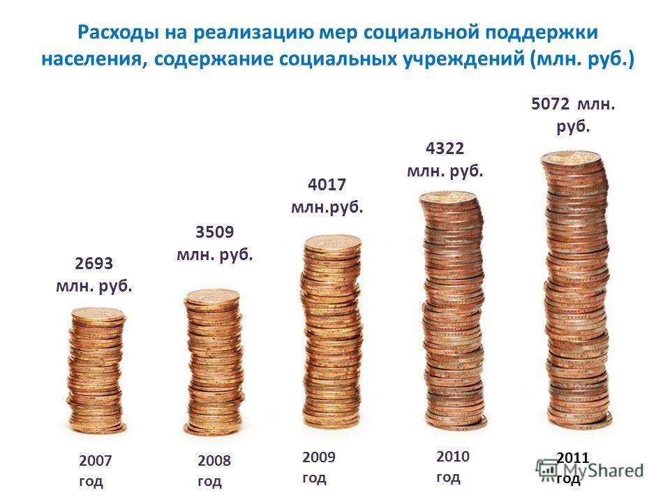 Расходы на реализацию мер социальной поддержки населения, содержание социальных учреждений (млн. руб.) 3509 млн. руб. 2008 год 4017 млн.руб. 2009 год 4322 млн. руб. 2010 год 2693 млн. руб. 2007 год 5072 млн. руб. 2011 год