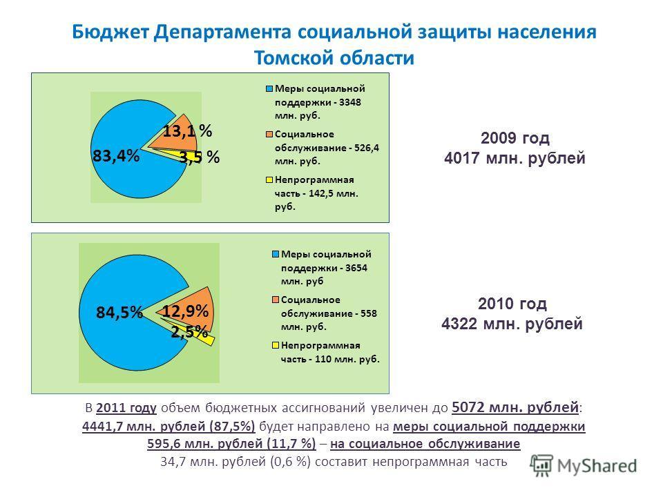 Бюджет Департамента социальной защиты населения Томской области 2009 год 4017 млн. рублей 2010 год 4322 млн. рублей В 2011 году объем бюджетных ассигнований увеличен до 5072 млн. рублей : 4441,7 млн. рублей (87,5%) будет направлено на меры социальной
