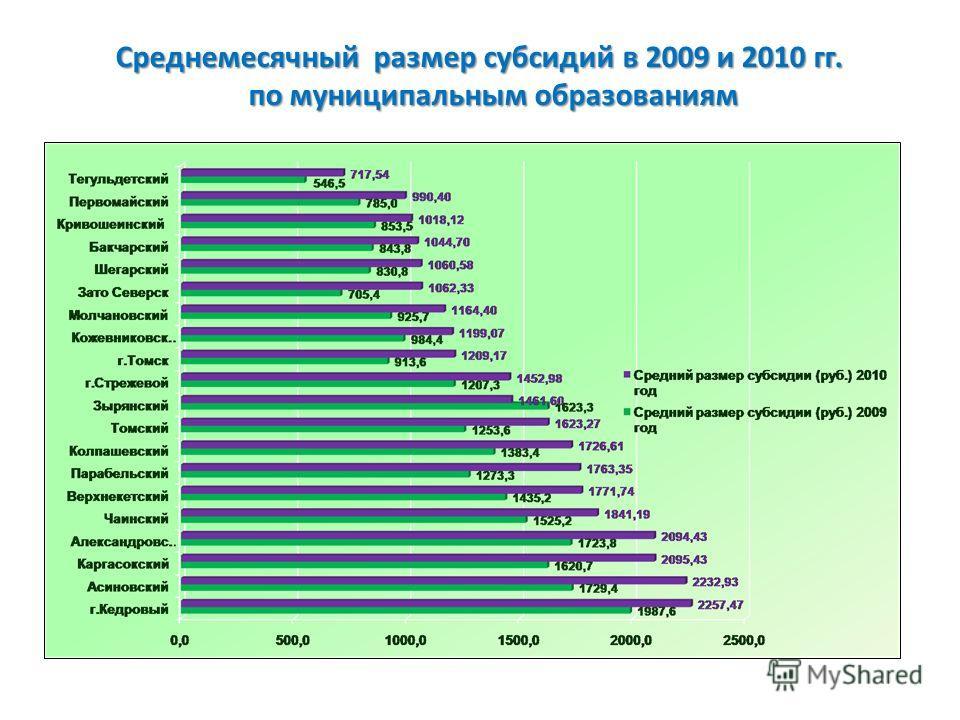 Среднемесячный размер субсидий в 2009 и 2010 гг. по муниципальным образованиям по муниципальным образованиям
