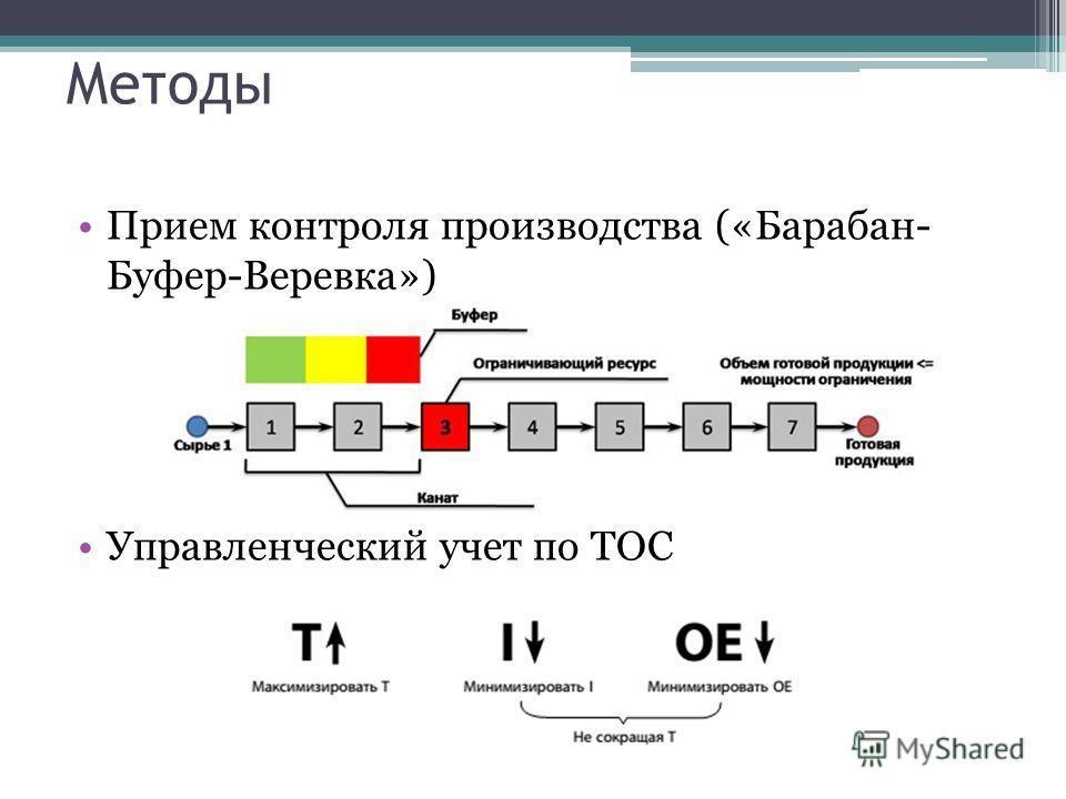 Методы Прием контроля производства («Барабан- Буфер-Веревка») Управленческий учет по ТОС