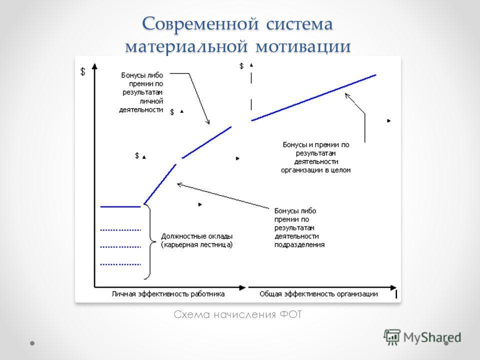 Современной система материальной мотивации Схема начисления ФОТ